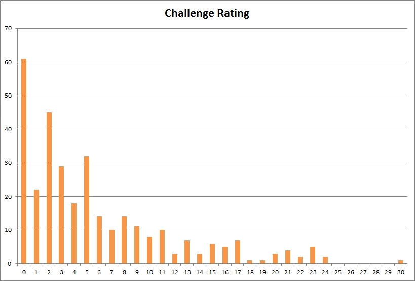 monster manual challenge rating table