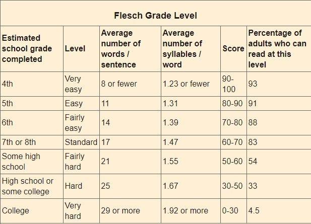 medical manual flesch kinkaid score