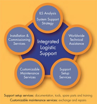 integrated business management system manual