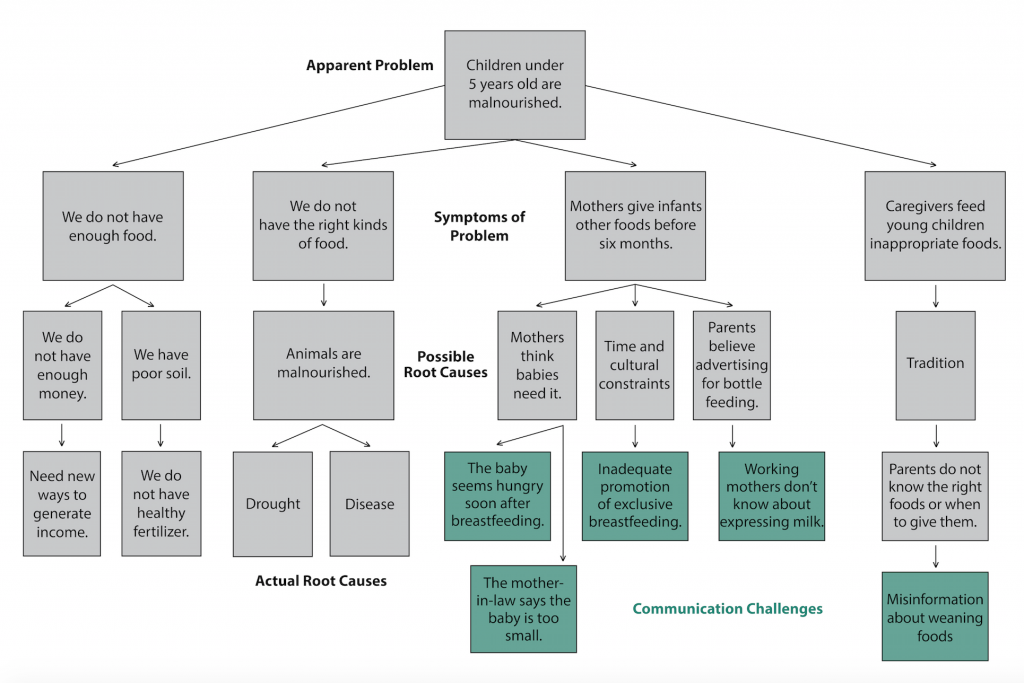 inac social development policy and procedures manual