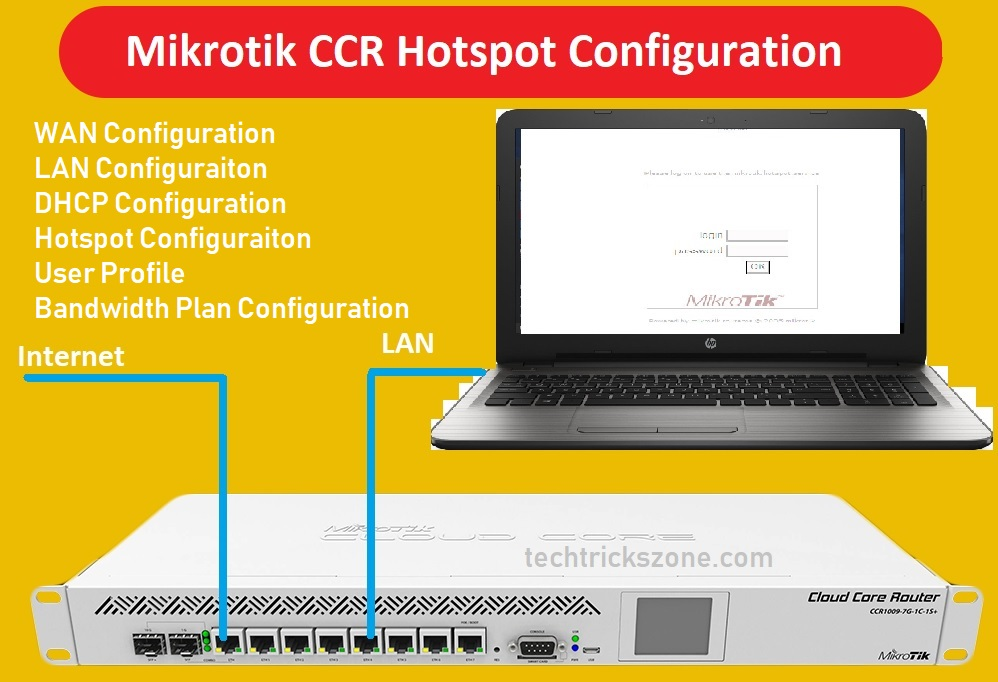 mikrotik router 450g configuration manual