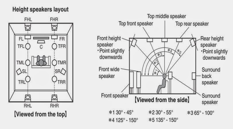 old pioneer home theater manuals