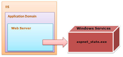 asp net state service manual or automatic