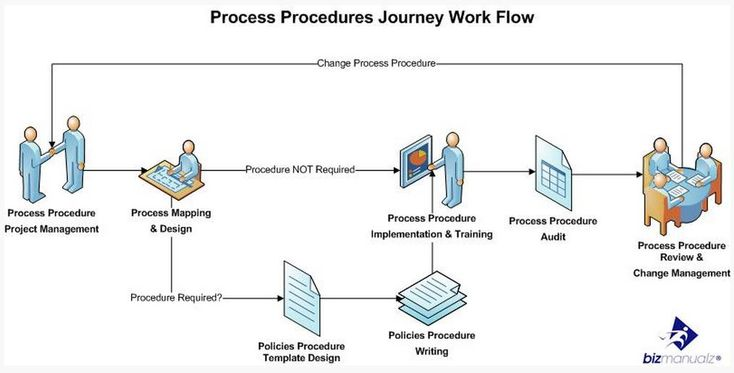 personnel management policy and procedures manual california