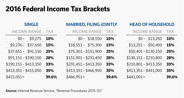 2015 income tax tables for manual