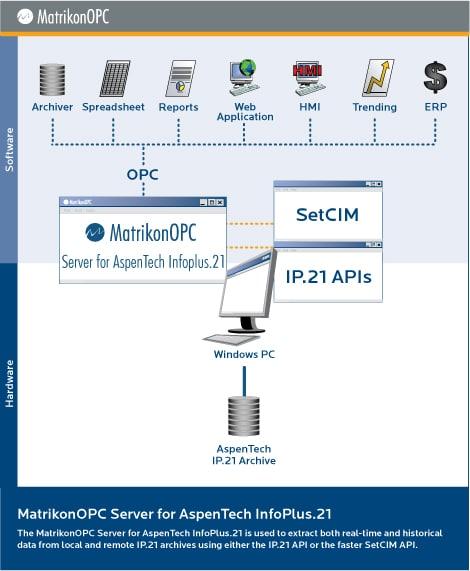 aspen infoplus 21 database developer manual