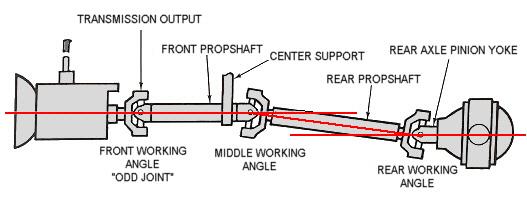 building 80 f150 rod best manual transmission