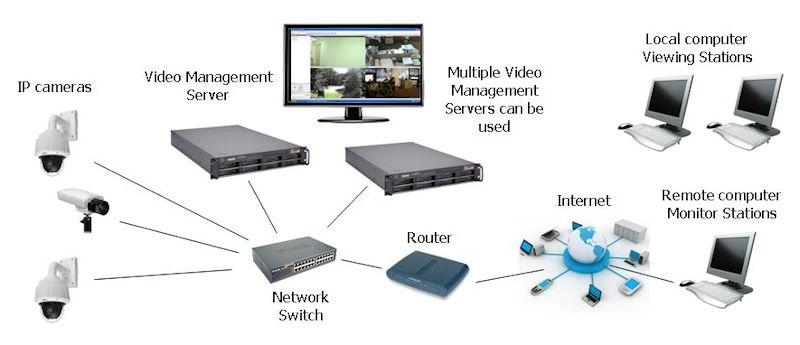axis camera management software manual