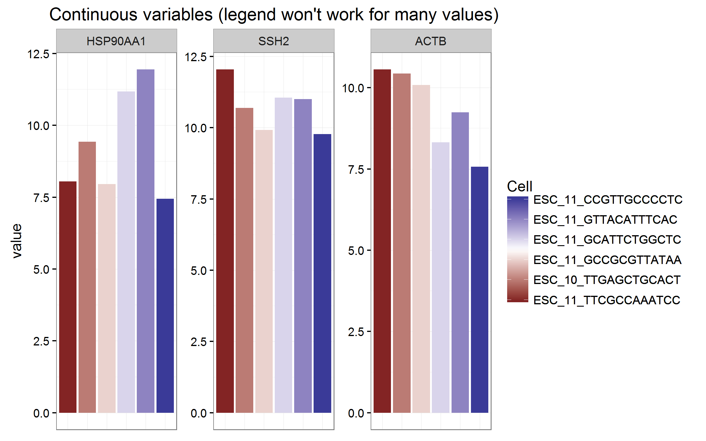 x value manual ggplot2 breaks