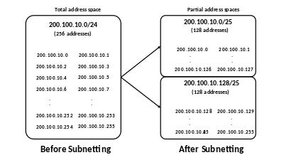 how to convert ipv6 address to ipv4 address manually