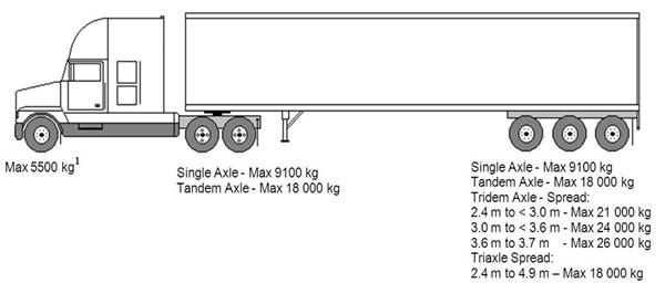 nova scotia heavy comercial truck saftey inspection manual