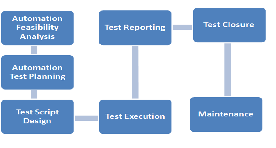 software testing life cycle in manual testing