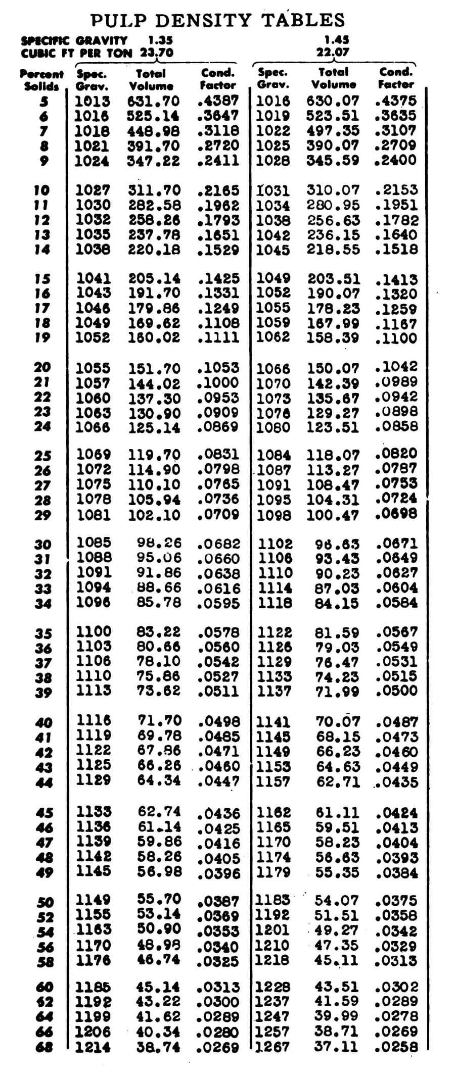 technical calculation and estimators manhour manual